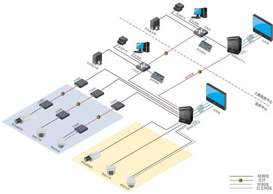 图1模拟系统应用拓扑图