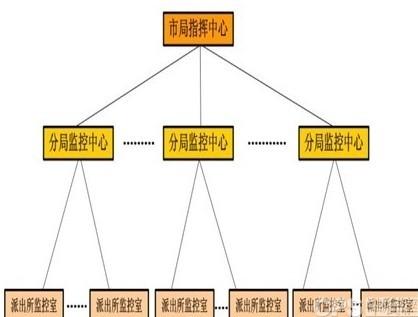 级联架构背景素材